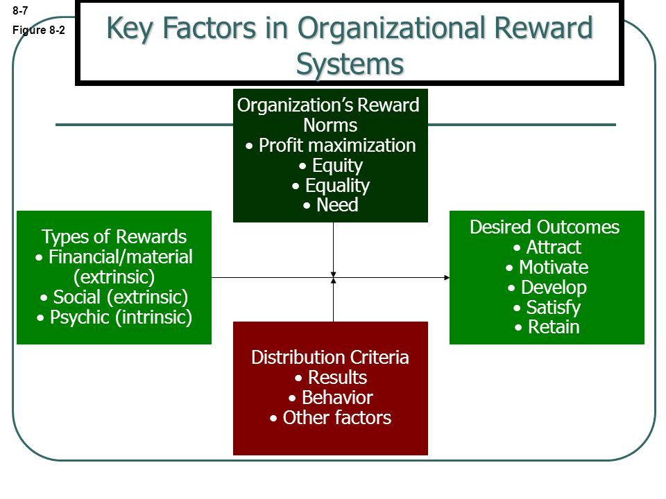 Key Factors in Organizational Reward Systems