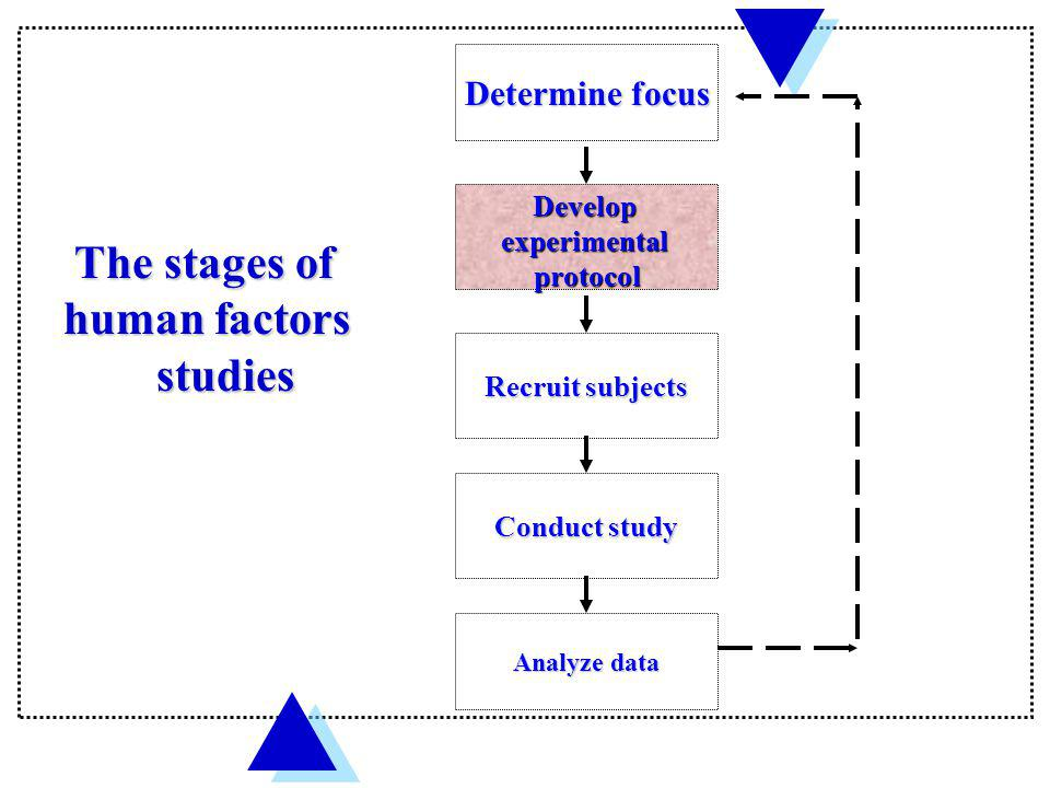 The stages of human factors studies