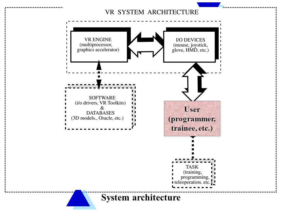 User (programmer, trainee, etc.) System architecture