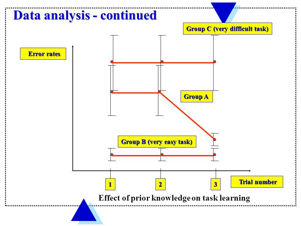 Data analysis - continued