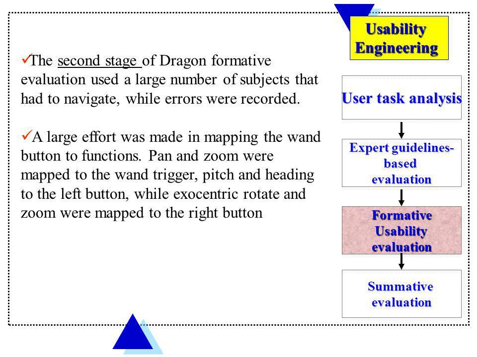 Usability Engineering.