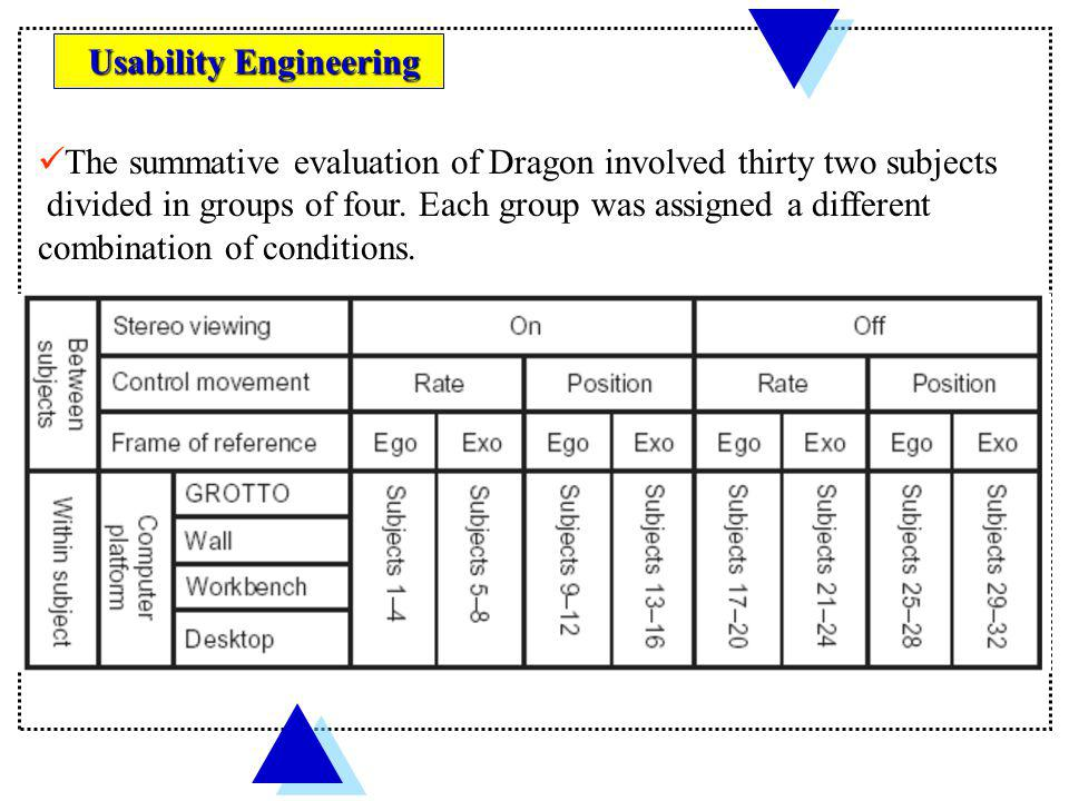 The summative evaluation of Dragon involved thirty two subjects