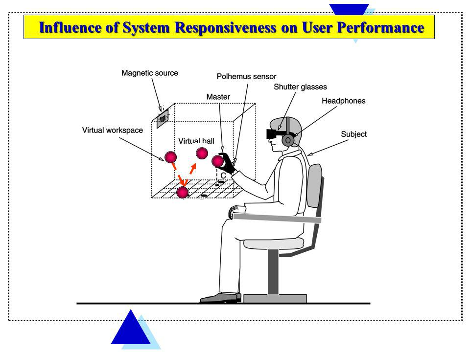 Influence of System Responsiveness on User Performance