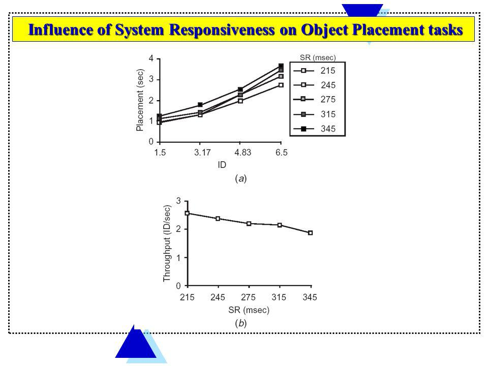 Influence of System Responsiveness on Object Placement tasks