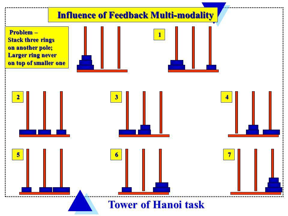 Tower of Hanoi task Influence of Feedback Multi-modality Problem –