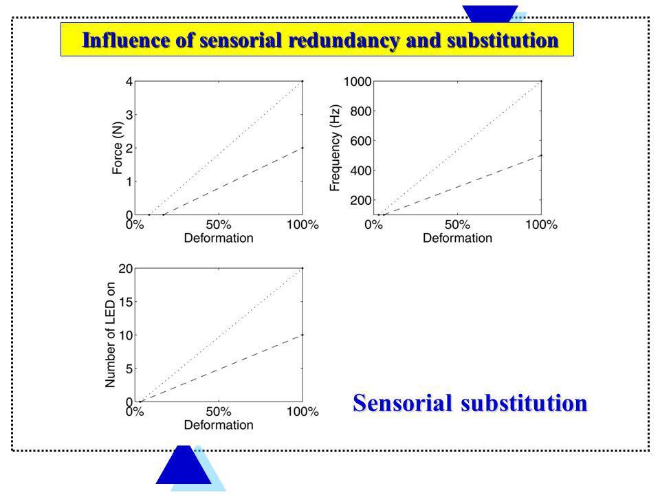 Sensorial substitution