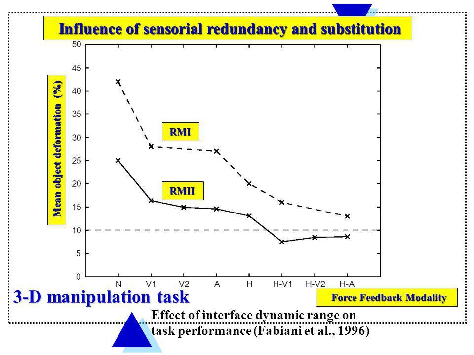 3-D manipulation task Effect of interface dynamic range on