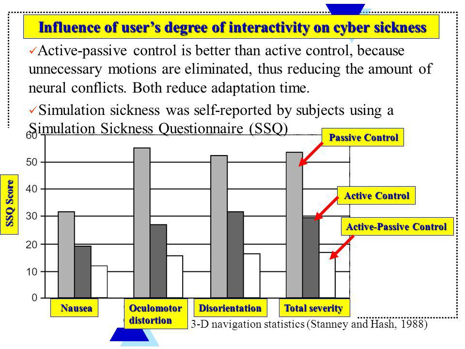 Influence of user's degree of interactivity on cyber sickness