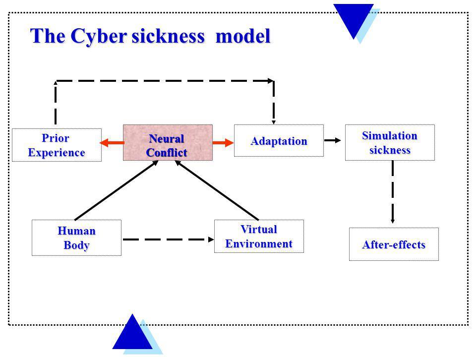 The Cyber sickness model
