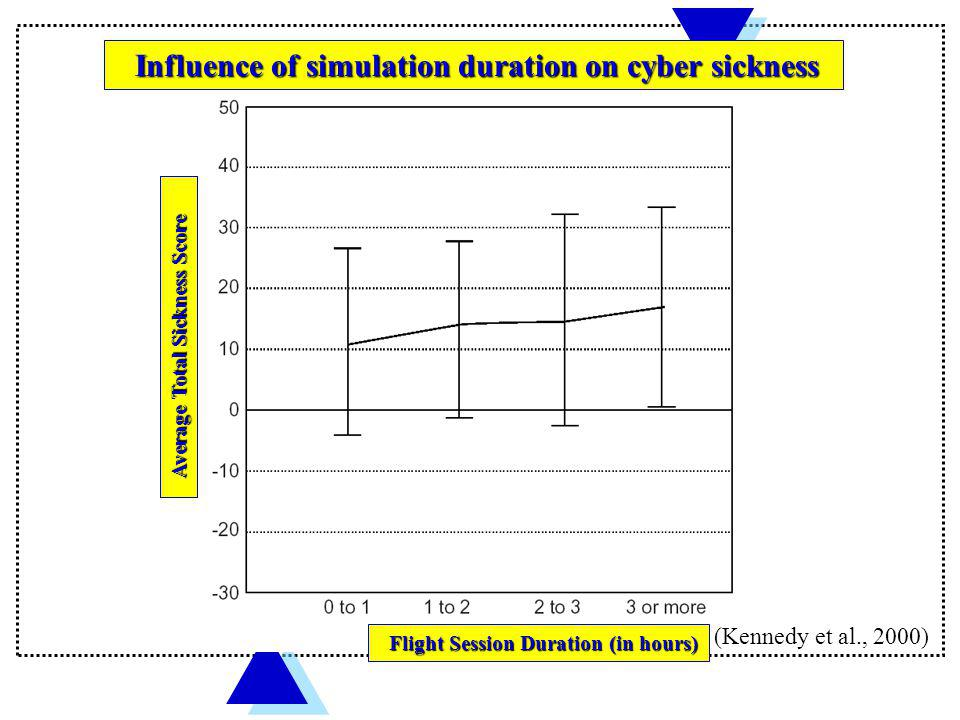 Influence of simulation duration on cyber sickness