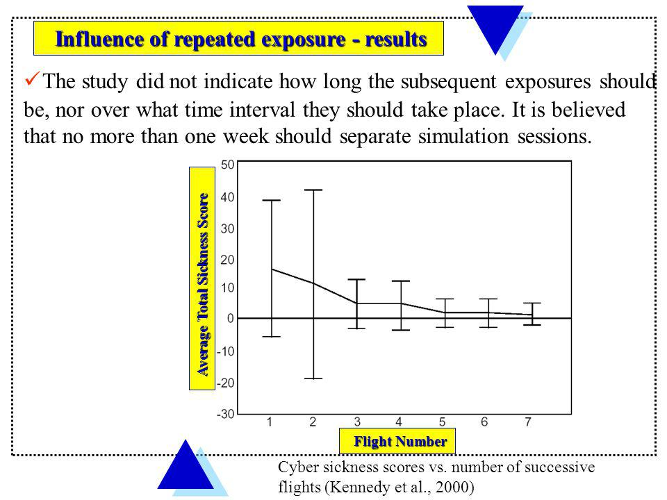 The study did not indicate how long the subsequent exposures should be, nor over what time interval they should take place. It is believed that no more than one week should separate simulation sessions.