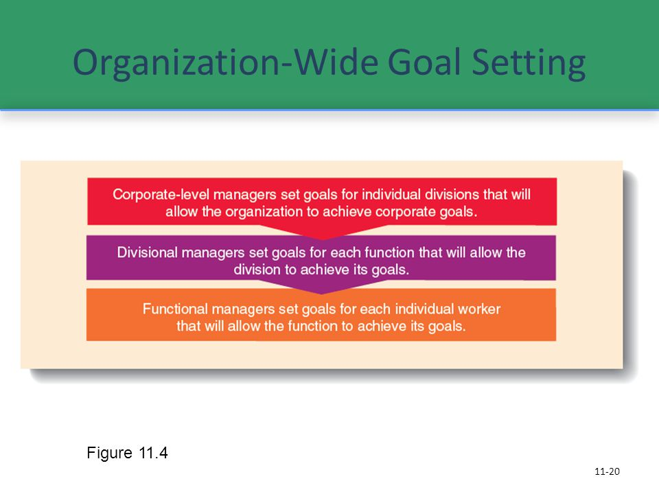 organizational goal setting Journal of applied psychology 1976, vol 61, no 1, 48-57 effect of performance feedback and goal setting on productivity and satisfaction in an organizational setting.
