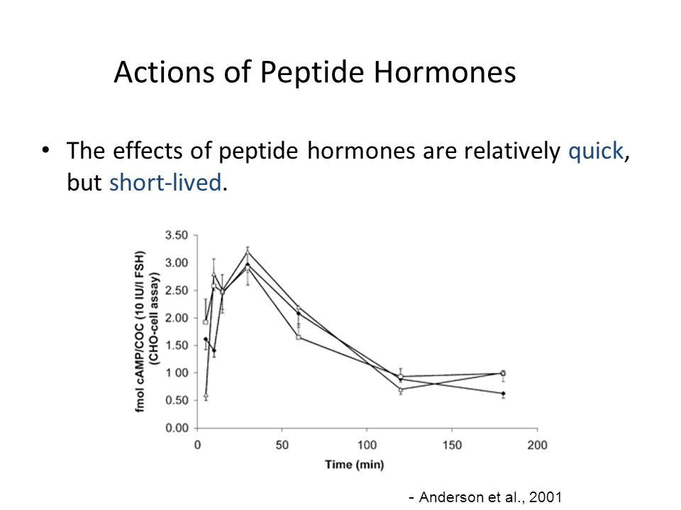 Actions of Peptide Hormones