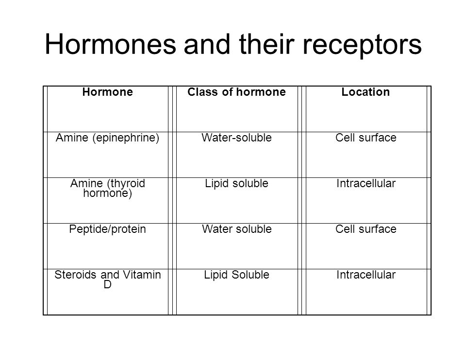 Hormones and their receptors