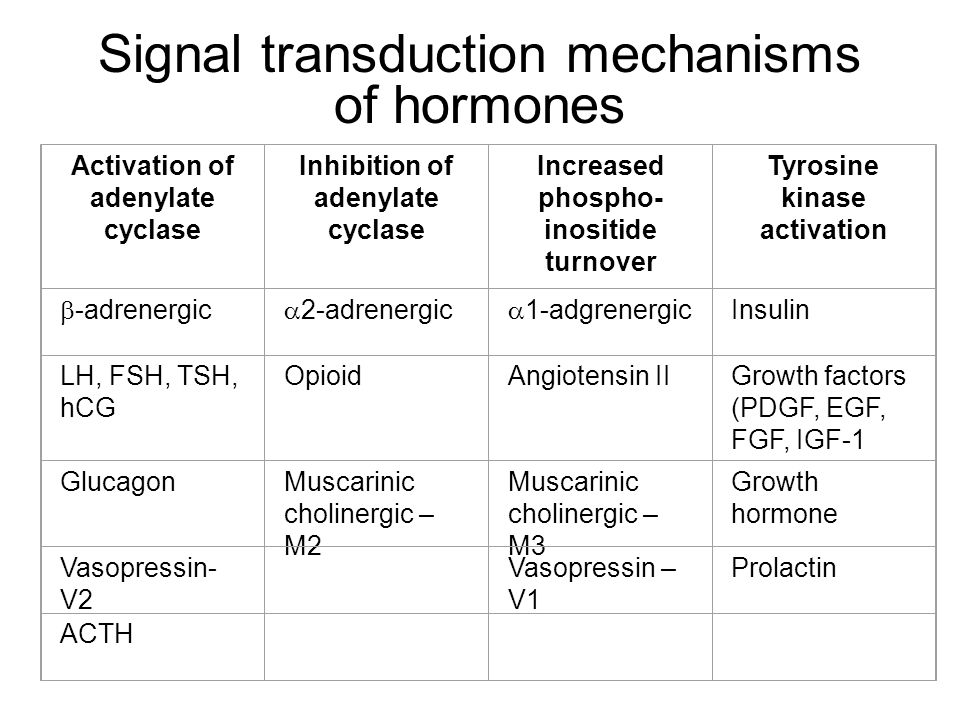 Signal transduction mechanisms of hormones
