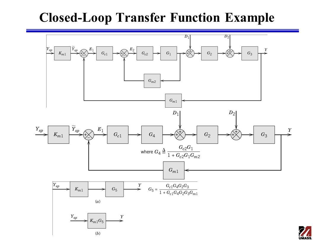 Closed-Loop Transfer Function Example
