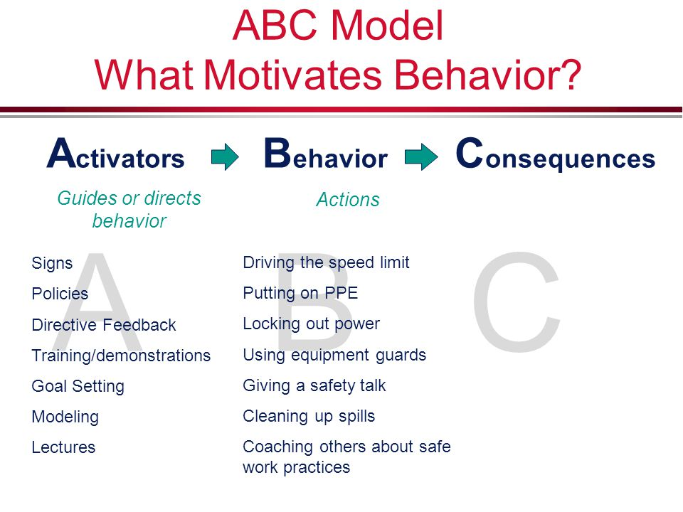 ABC Model What Motivates Behavior