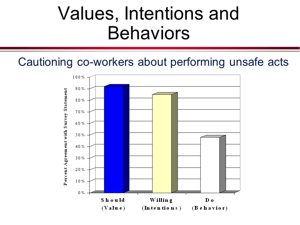 Values, Intentions and Behaviors