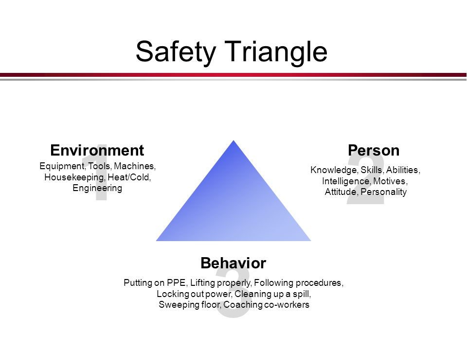 1 2 3 Safety Triangle Environment Person Behavior