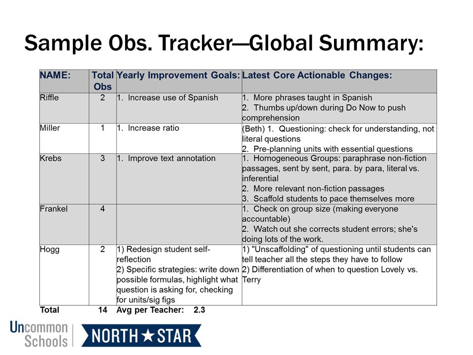 Sample Obs. Tracker—Global Summary: