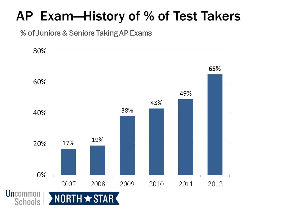 AP Exam—History of % of Test Takers