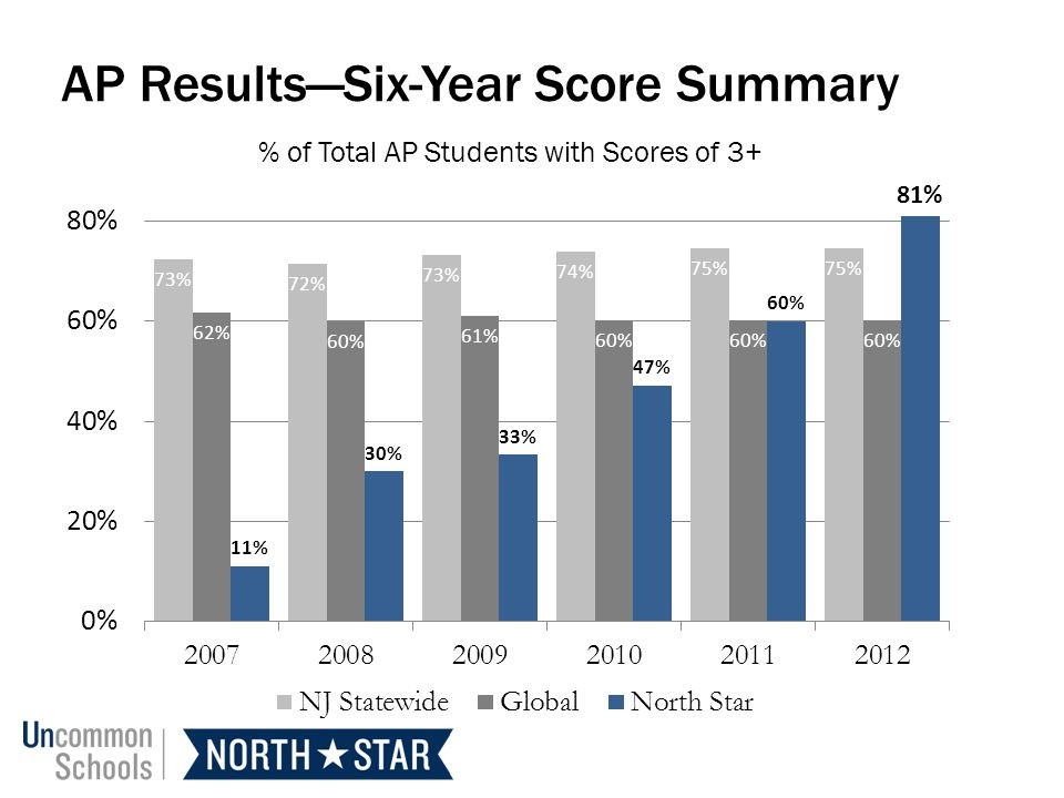 AP Results—Six-Year Score Summary