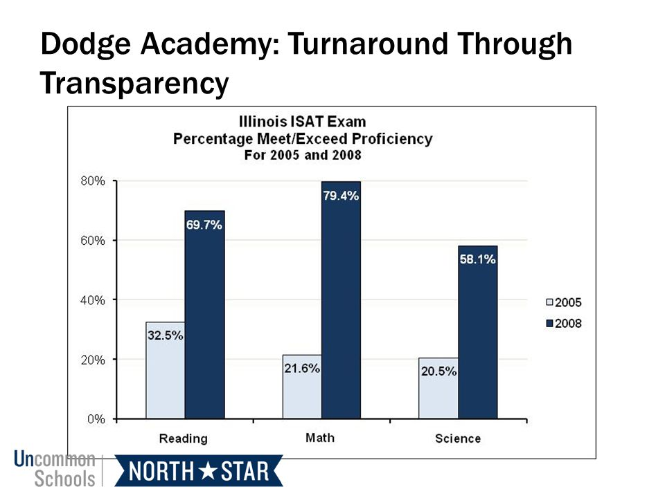 Dodge Academy: Turnaround Through Transparency