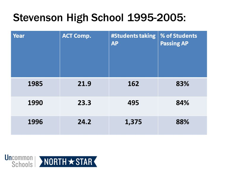 Stevenson High School 1995-2005: