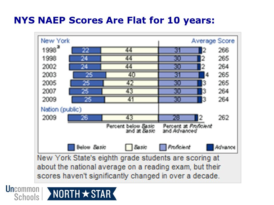 NYS NAEP Scores Are Flat for 10 years:
