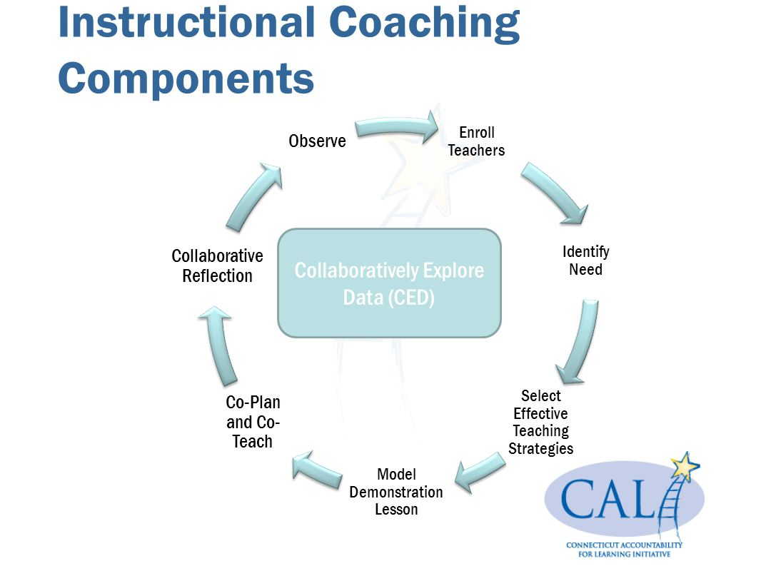 Instructional Coaching Components