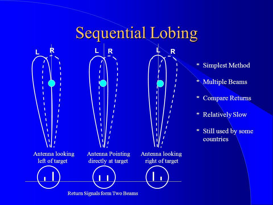 Sequential Lobing R L * Simplest Method * Multiple Beams