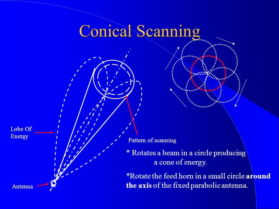 Conical Scanning Lobe Of. Energy. Pattern of scanning. * Rotates a beam in a circle producing a cone of energy.