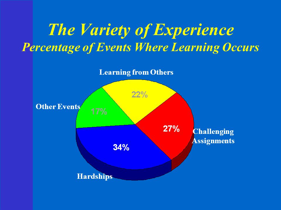 The Variety of Experience Percentage of Events Where Learning Occurs