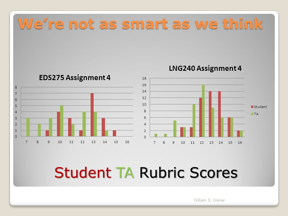 Student TA Rubric Scores