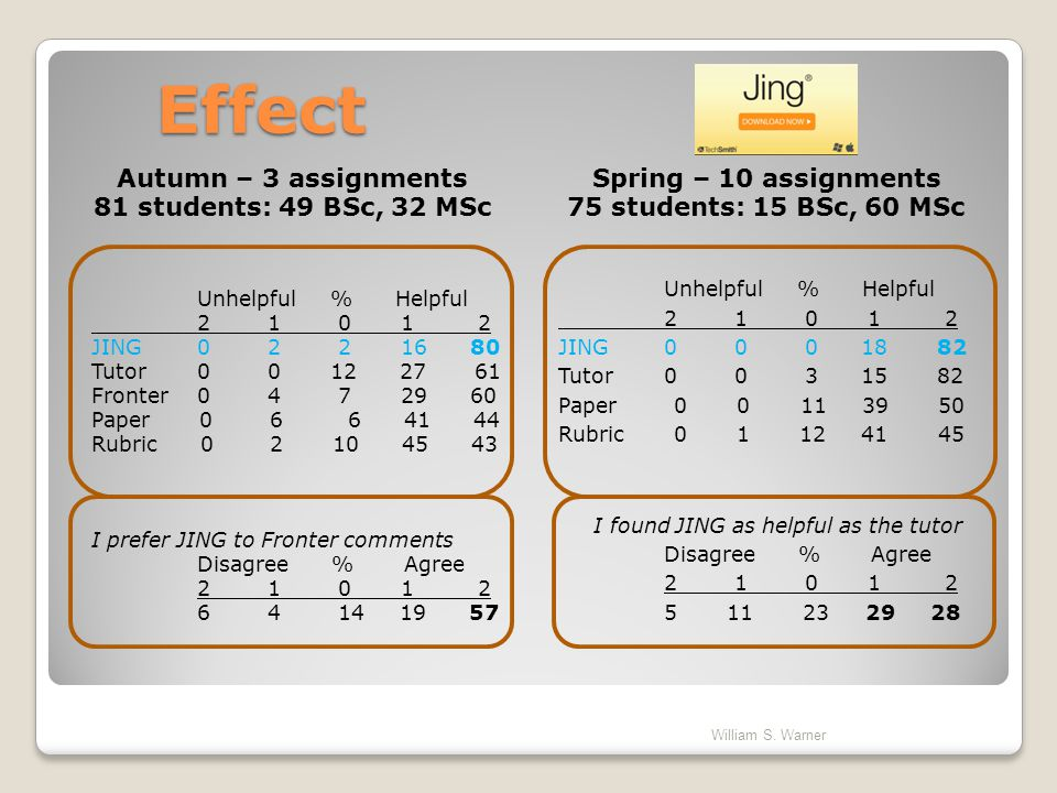Effect Autumn – 3 assignments 81 students: 49 BSc, 32 MSc