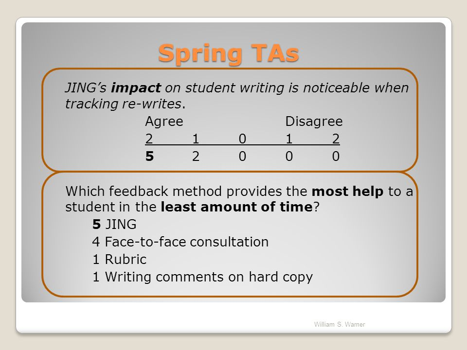 Spring TAs JING's impact on student writing is noticeable when tracking re-writes. Agree Disagree.