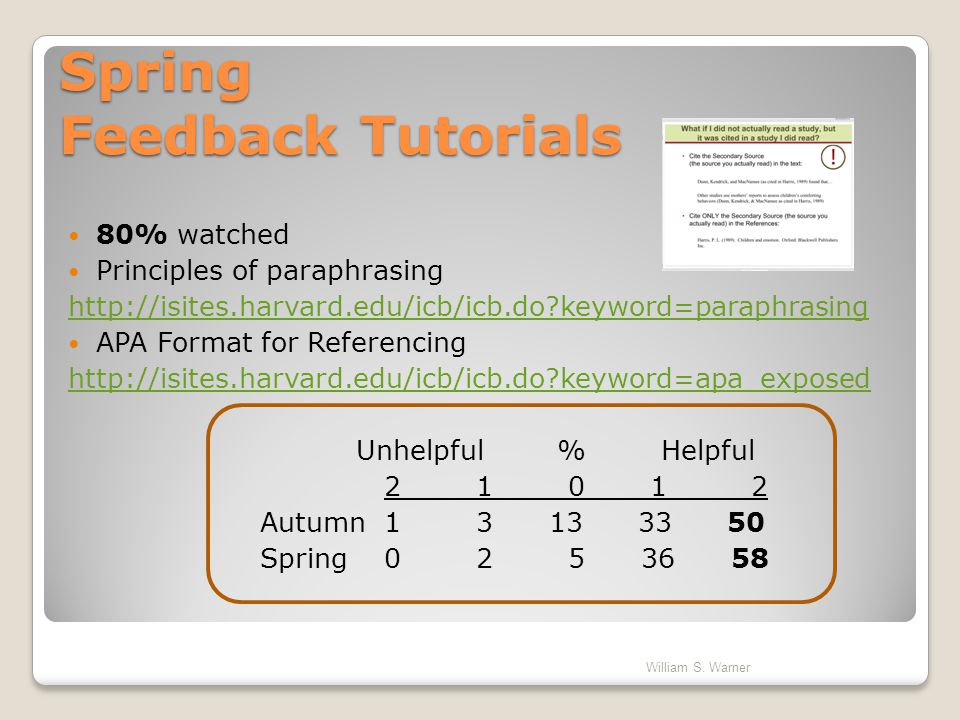 Spring Feedback Tutorials