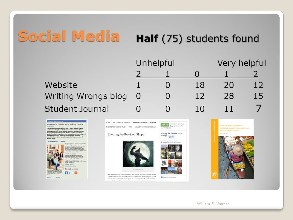Social Media Half (75) students found Unhelpful Very helpful 2 1 0 1 2