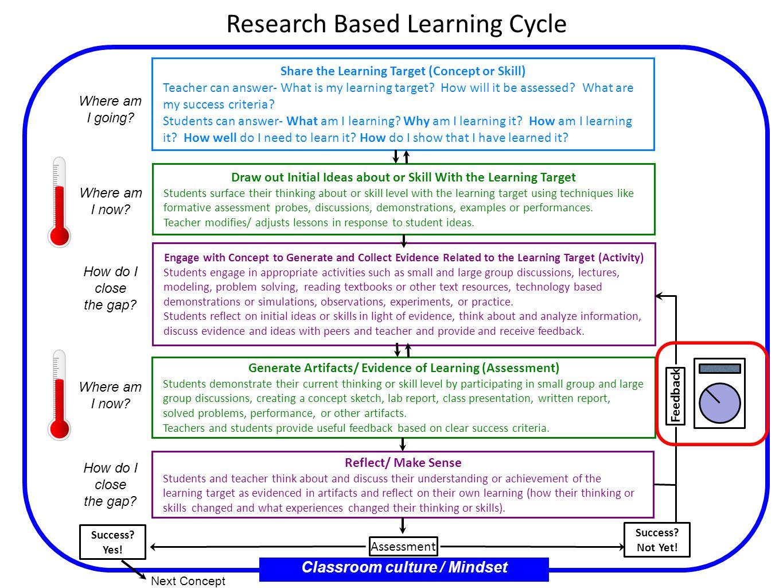 Classroom culture / Mindset