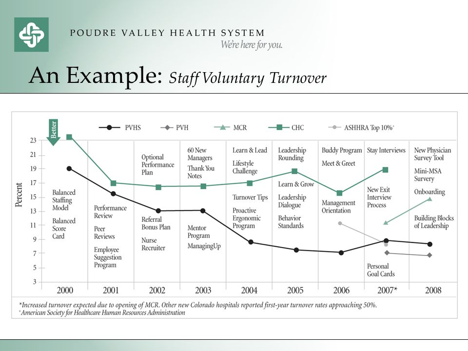 An Example: Staff Voluntary Turnover