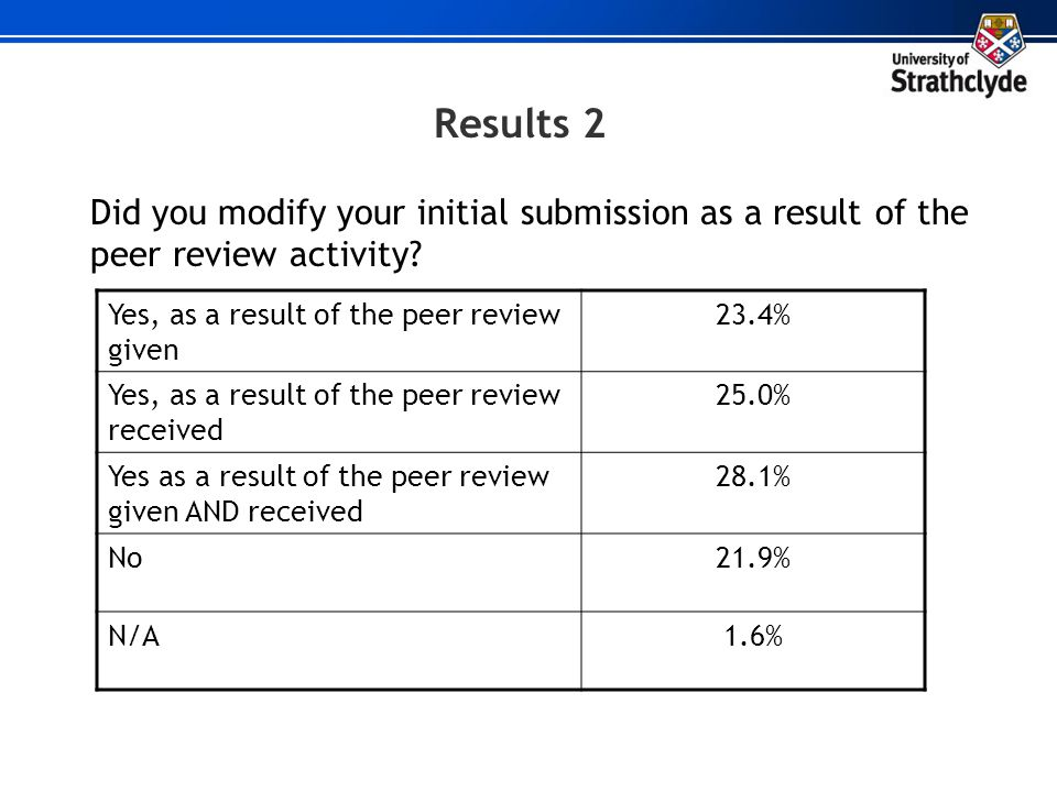 Results 2 Did you modify your initial submission as a result of the peer review activity Yes, as a result of the peer review given.