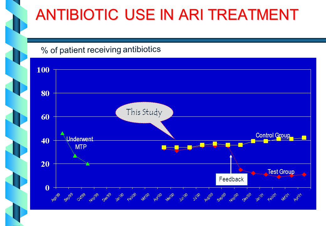 ANTIBIOTIC USE IN ARI TREATMENT