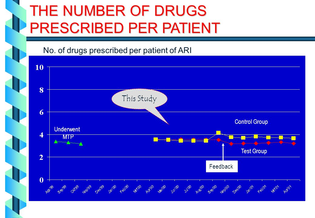 No. of drugs prescribed per patient of ARI