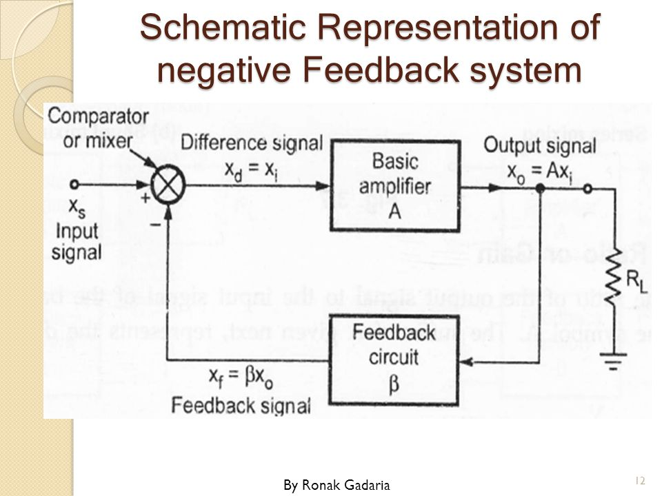 Schematic Representation of negative Feedback system