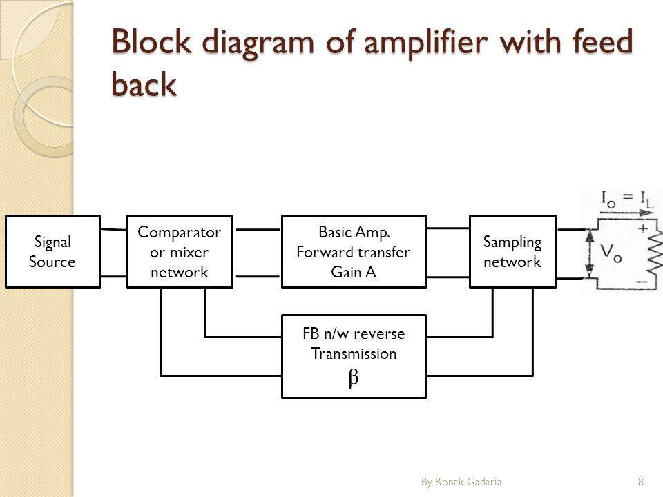 Block diagram of amplifier with feed back