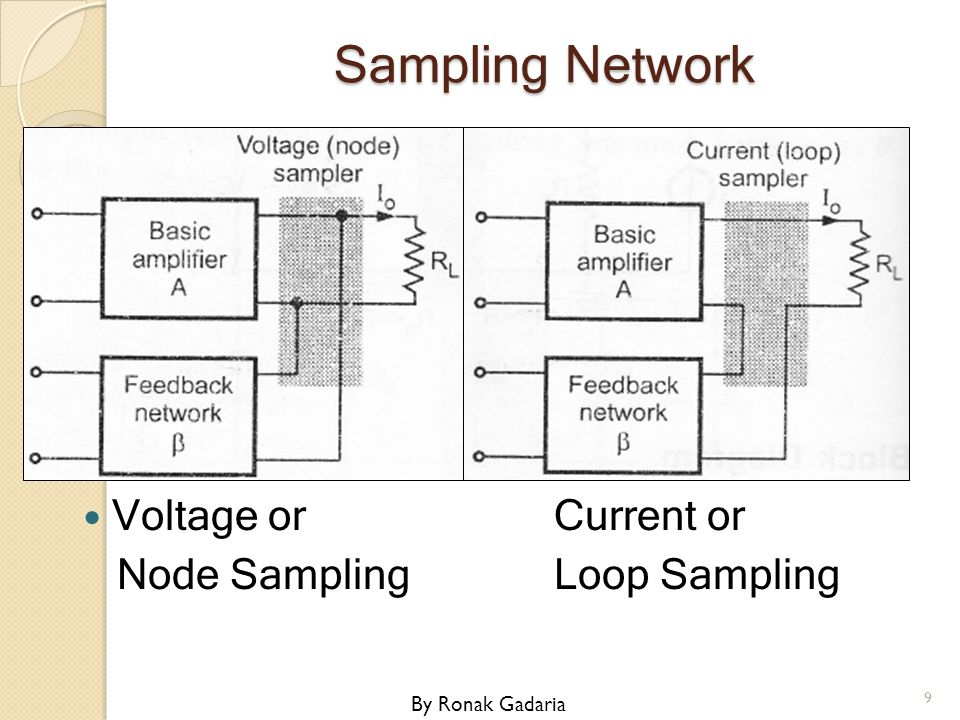 Sampling Network Voltage or Current or Node Sampling Loop Sampling