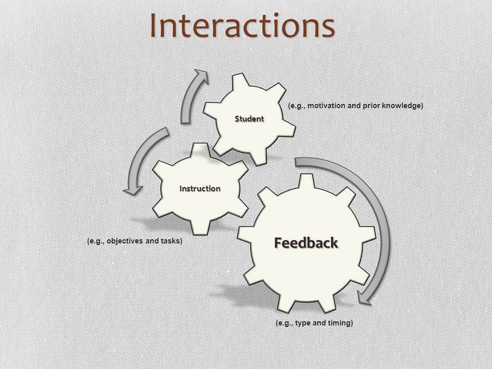 Interactions Feedback Student Instruction 38 38