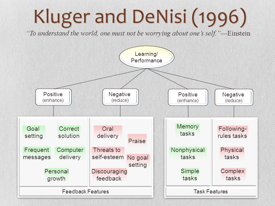 Kluger and DeNisi (1996) To understand the world, one must not be worrying about one's self. —Einstein.
