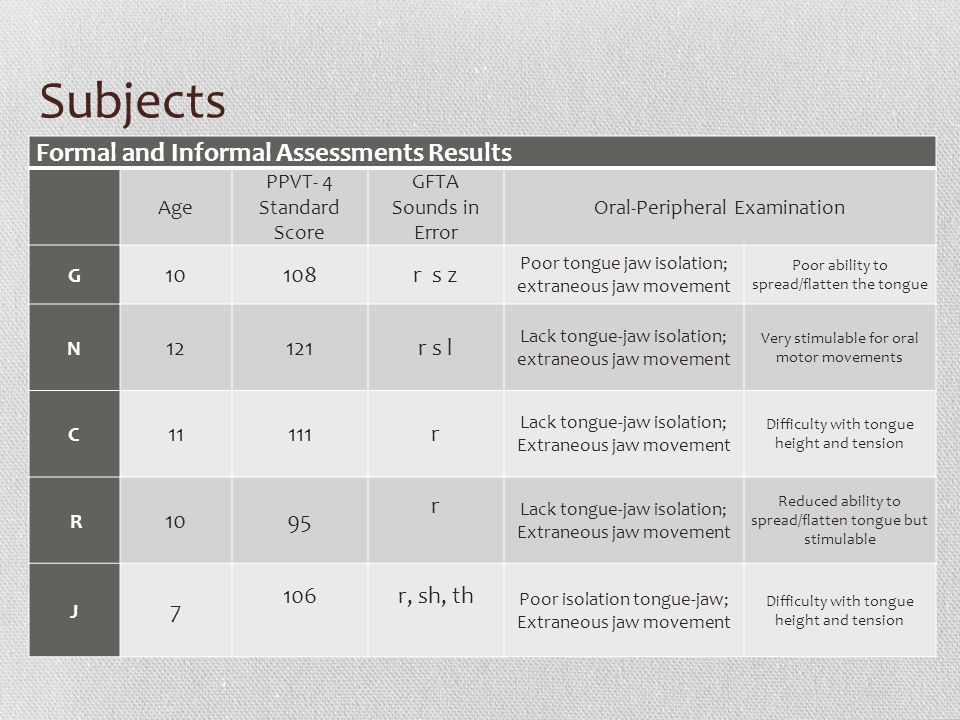 Subjects Formal and Informal Assessments Results 10 108 r s z 12 121