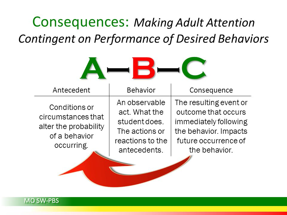 Consequences: Making Adult Attention Contingent on Performance of Desired Behaviors